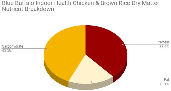 blue buffalo indoor health chicken and brown rice dry matter breakdown