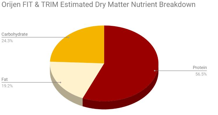 Orijen FIT & TRIM Cat Food dry matter breakdown