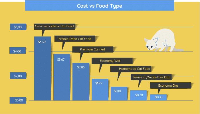 different costs of cat foods. The chart is based on averages of popular products sold on Chewy